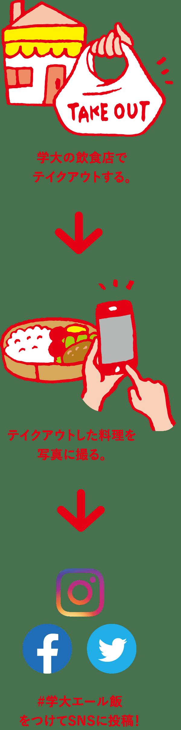 学大の飲食店でテイクアウトする。→テイクアウトした料理を写真に撮る。→#学大エール飯をつけてSNSに投稿!
